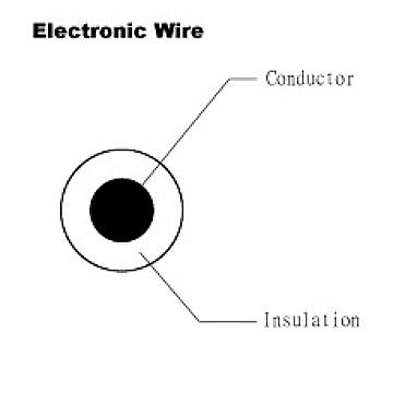 Electroic Wire - UL 1598